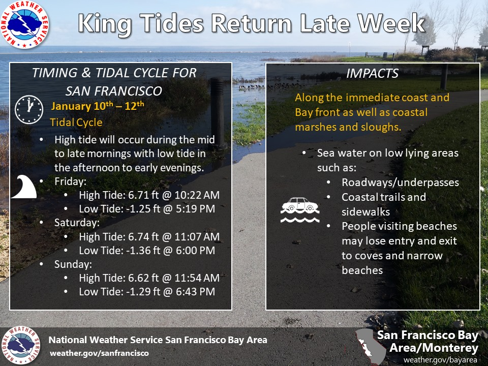 king tides return list